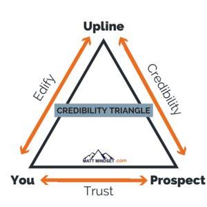 MLM Credibility Triangle