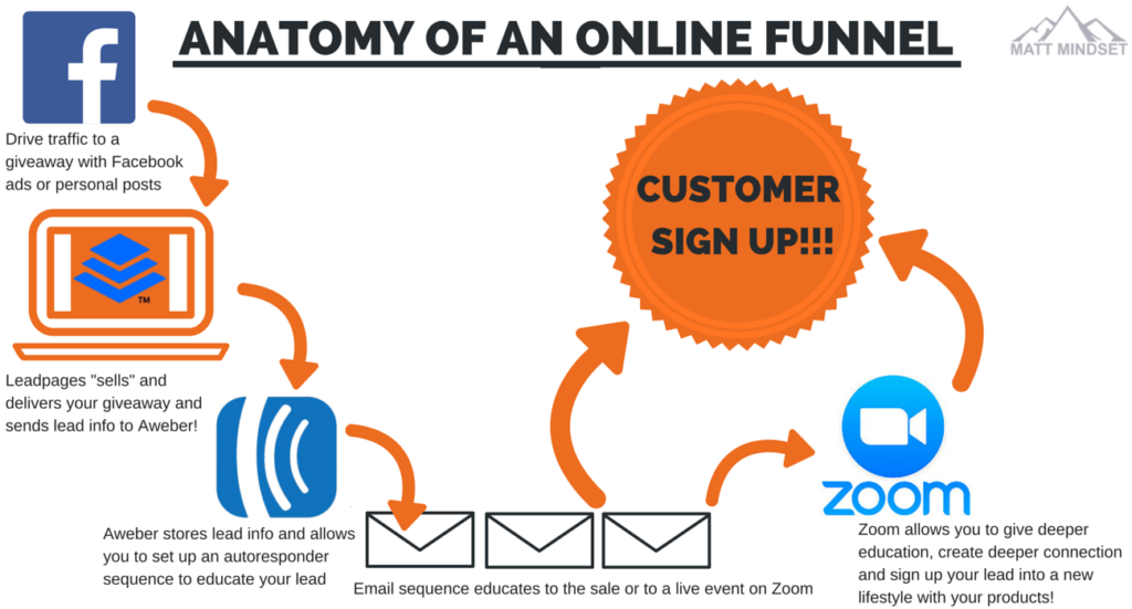 Tools we use to create online MLM marketing funnels