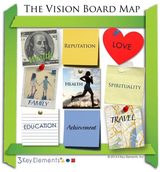vision board map